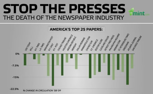 death of newspaper industry